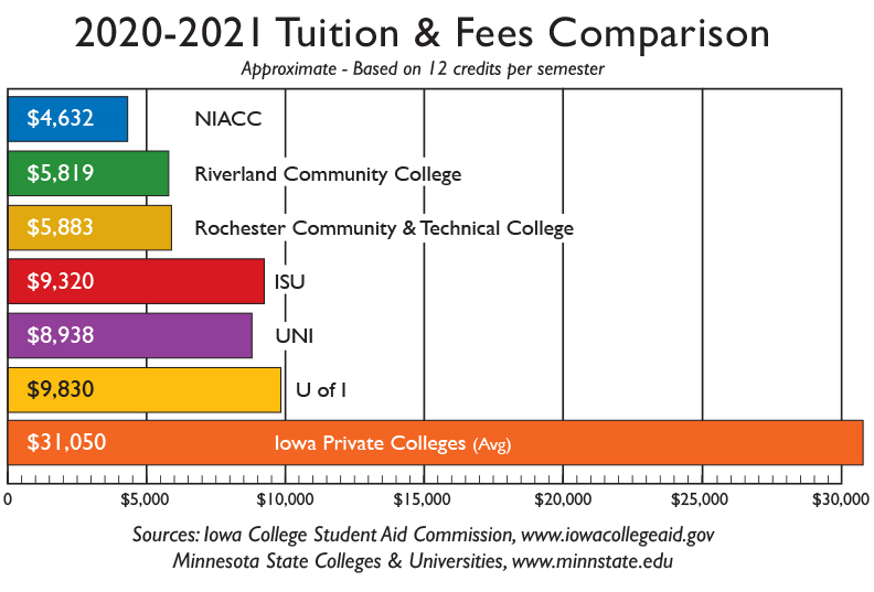 Graphic chart of tuition 2020-2021